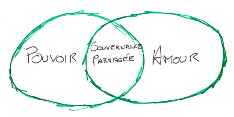KATA sur la gouvernance partagée by RED SAMURAI